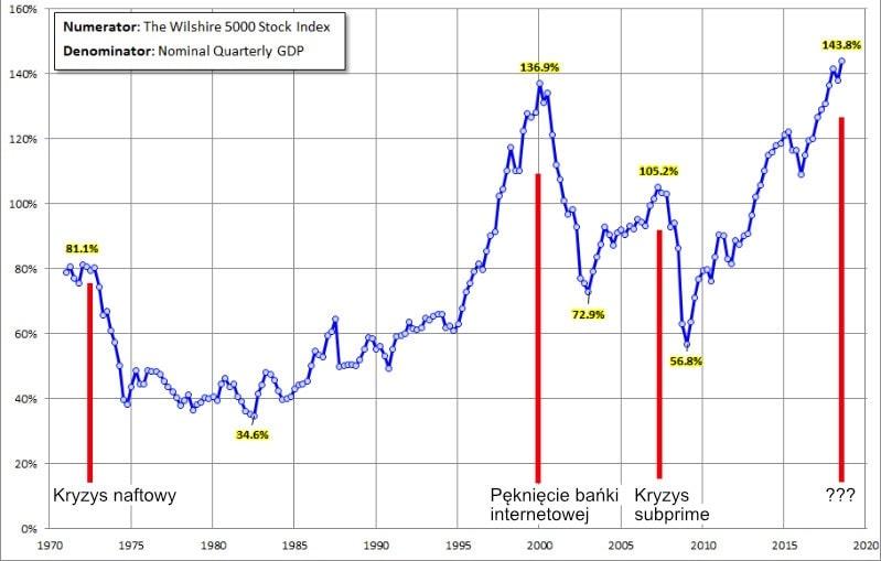 Wskaźnik Warrena Buffeta za lata 1970-2019
