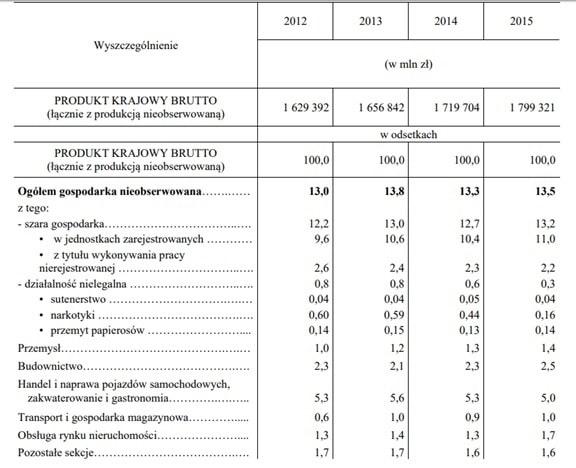 Przykładowe rozbicie PKB dla Polski w GUS