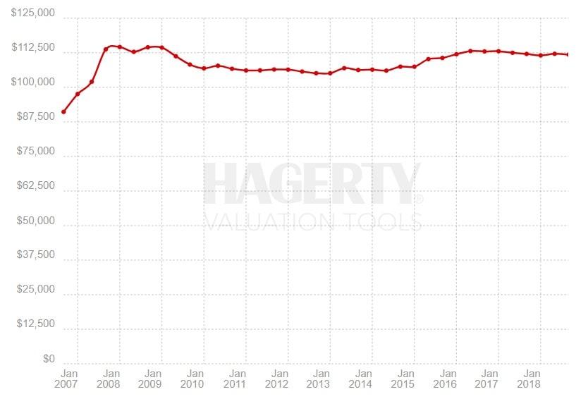 Indeks Hagerty – 1950s American, okres 09.2006 – 10.2018