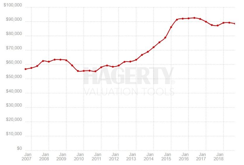 Indeks Hagerty – British Cars, okres 09.2006 – 10.2018