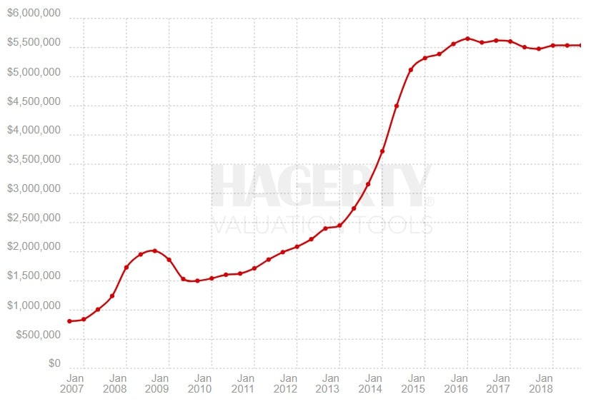 Indeks Hagerty – Ferrari, okres 09.2006 – 10.2018
