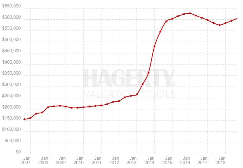Indeks Hagerty – German Collectibles, okres 09.2006 – 10.2018