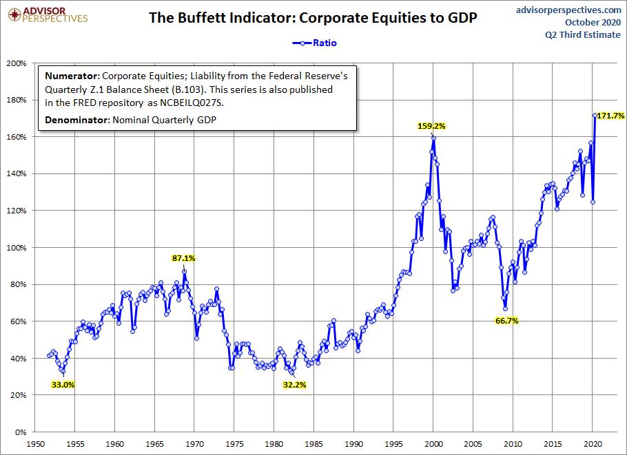 Wskaźnik Warrena Buffeta za lata 1950-2020