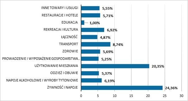 Wagi poszczególnych kategorii z koszyka inflacyjnego w 2018 roku
