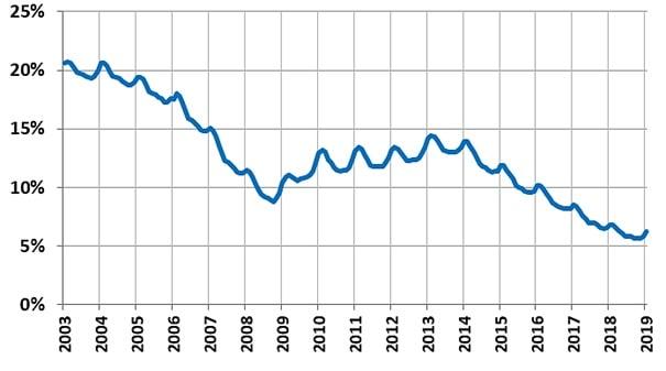 Stopa bezrobocia rejestrowanego w Polsce w latach 2003-2019