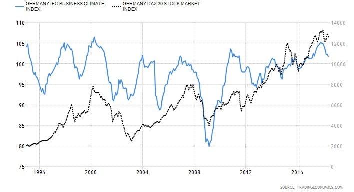Indeks DAX vs IFO