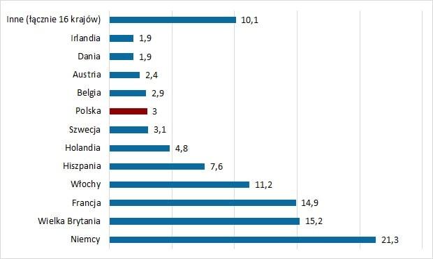 Udział w całkowitym PKB Unii Europejskiej [%]