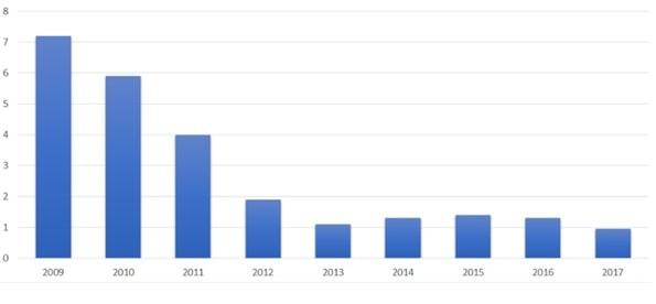 Przychody z transakcji HFT zawartych na amerykańskim rynku akcji