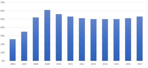 Udział % transakcji HFT w obrocie akcjami w USA