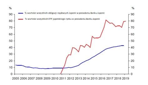 """Jak bardzo Bank Japonii """"wykupił"""" japońską gospodarkę"""