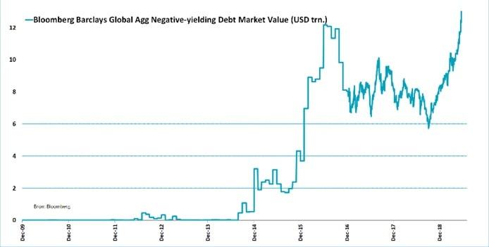 Wartość obligacji w rękach inwestorów na świecie, które gwarantują… straty