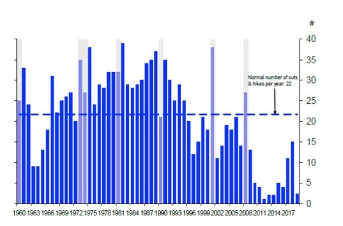 Średnia liczba zmian stóp procentowych w ciągu roku