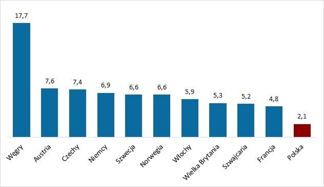 Średnia długość kadencji prezesa spółki państwowej