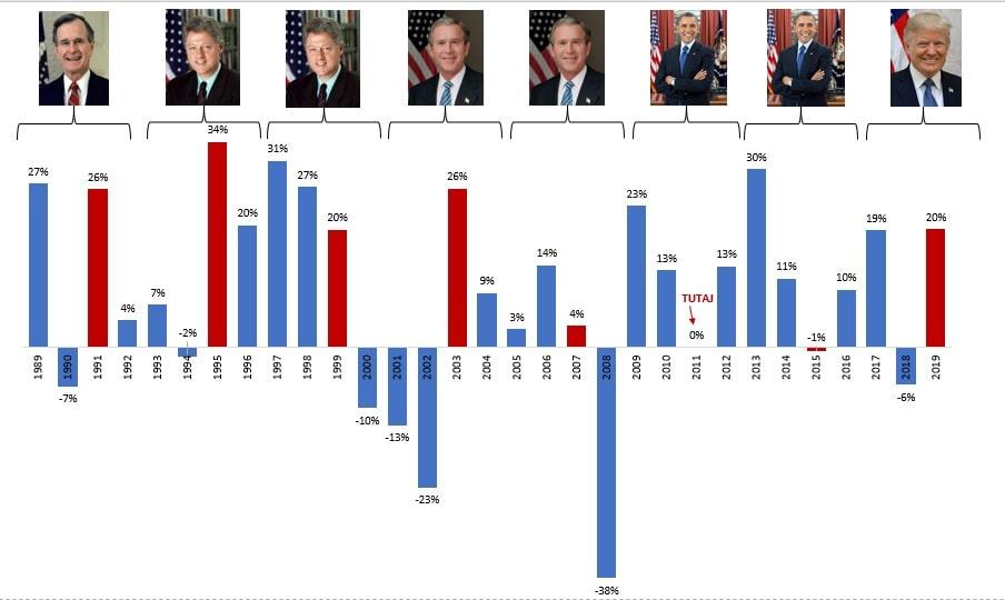 Stopy zwrotu S&P500 za ostatnie 30 lat w zestawieniu z urzędującym prezydentem