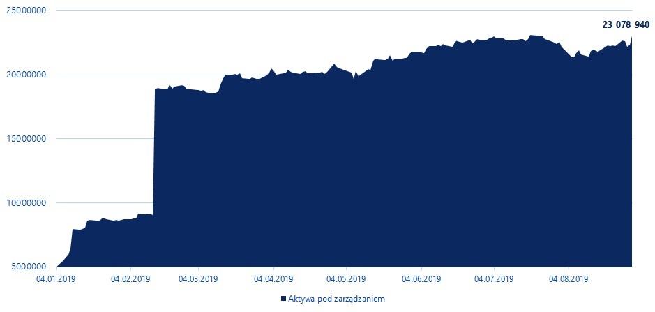 Wielkość aktywów pod zarządzaniem Beta Securities Poland
