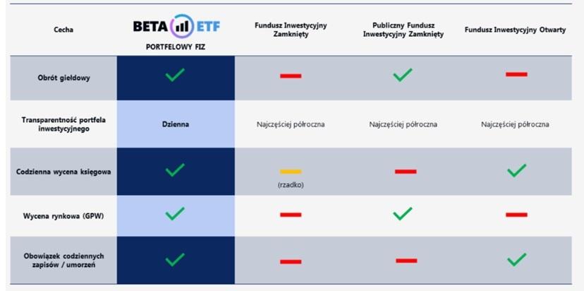 Porównanie formy prawnej funduszu Beta ETF WIG20TR do innych form funduszy