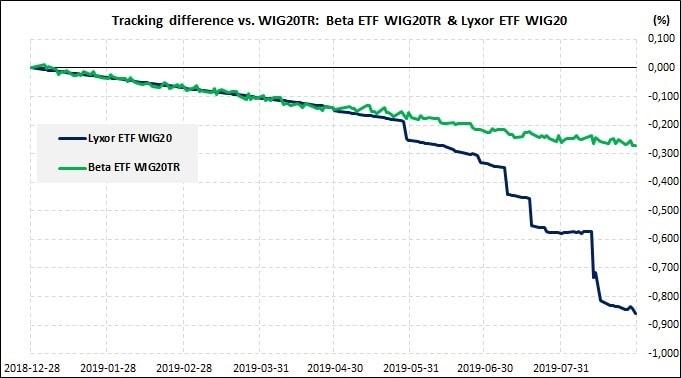 odchylenie od odwzorowania rynku bazowego dla funduszy ETF na indeks WIG20