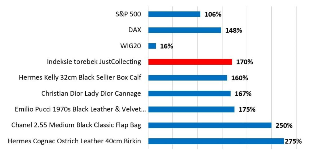 Ile można zarobić na inwestycji w torebki