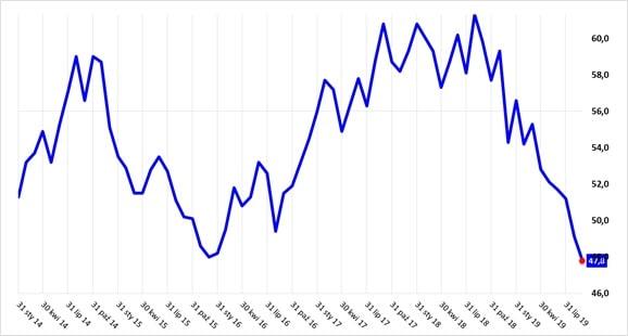 Indeks ISM – produkcja w USA