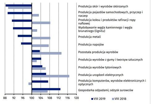 Produkcja przemysłowa w Polsce w szczegółach