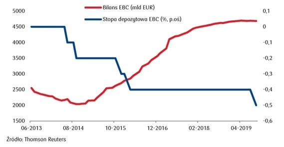 Stopa depozytowa EBC vs Bilans EBC
