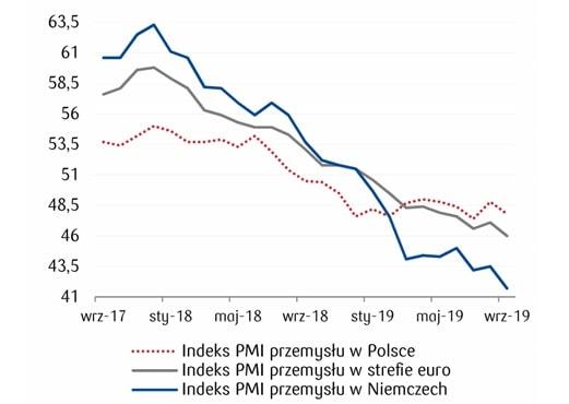 Odczyty PMI przemysłu dla Polski, Strefy Euro i Niemiec