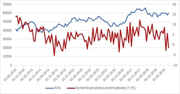 Indeks WIG vs produkcja przemysłowa r/r