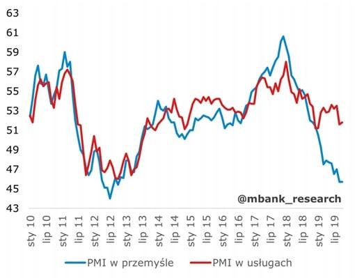 Indeks PMI dla przemysłu i usług dla Strefy Euro