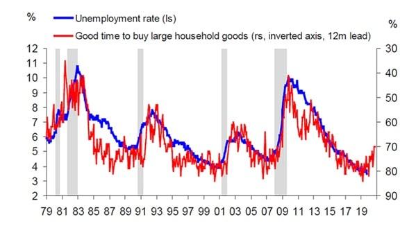 Stopa bezrobocia w USA w porównaniu z chęcią do większych wydatków przez amerykańskie gospodarstwa domowe