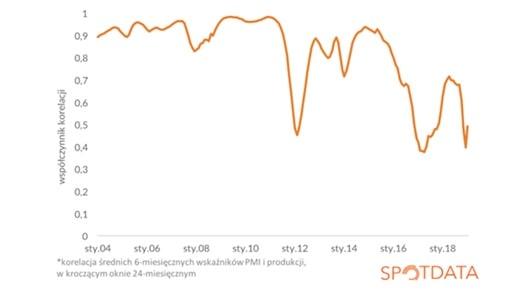 Korelacja średnich 6-miesięcznych wskaźników PMI i produkcji w kroczącym oknie 24-miesięcznym