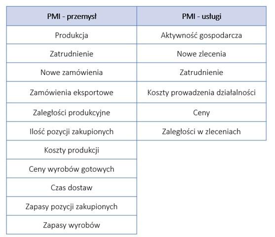 Pełna lista zmiennych branych pod uwagę w PMI: