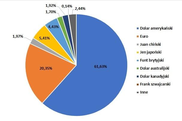 W jakich walutach najczęściej przechowywane są rezerwy walutowe na świecie (% wszystkich światowych rezerw)