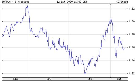 Wykres kursu EUR/PLN za ostatnie 3 miesiące