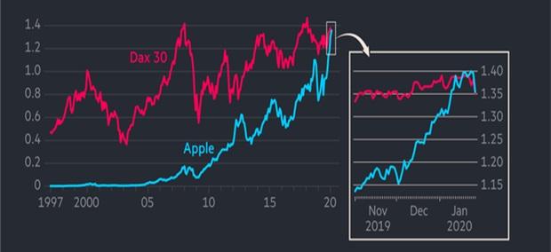 Rynkowa wartość Apple oraz indeksu DAX30 – największych 30 niemieckich spółek