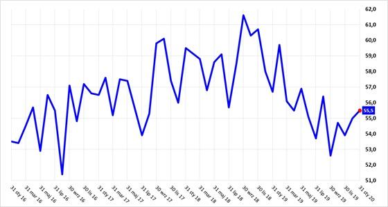 Odczyty indeksów ISM-produkcja (na górze) oraz ISM-usługi (na dole) dla USA (ostatnie 4 lata)