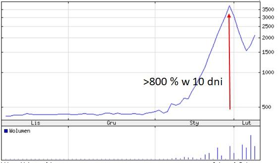 Wykres notowań japońskiej spółki Kawamoto