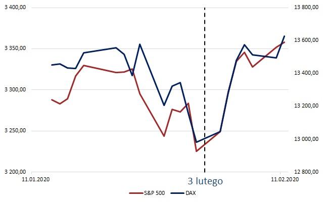 Wykres indeksu S&P500 DAX od 13.01.2020 do 13.02.2020