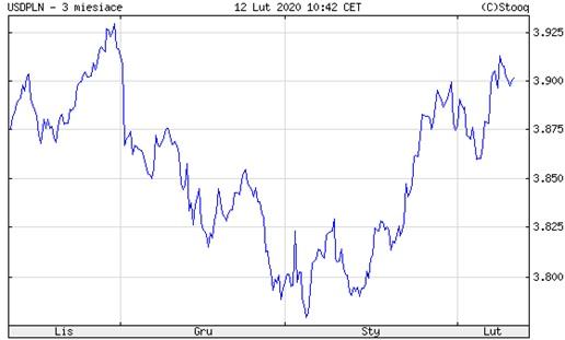 Wykres kursu USD/PLN za ostatnie 3 miesiące