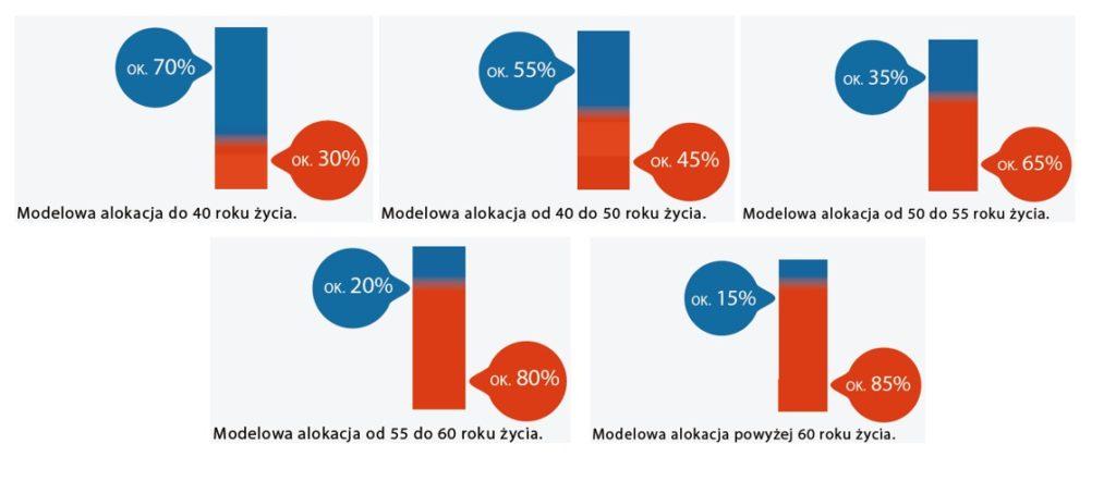 Jak podzielone będą Twoje środki w PPK w zależności od wieku. Kolor niebieski - część udziałowa. Kolor pomarańczowy - część dłużna