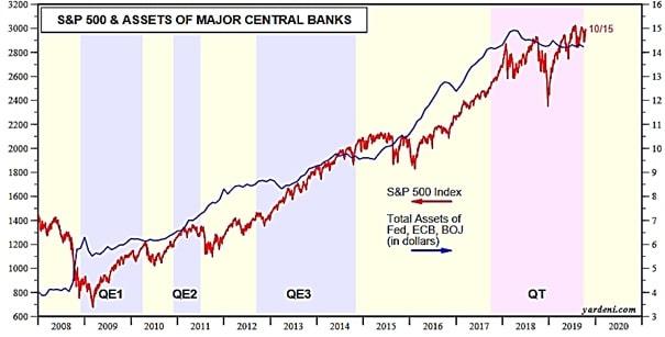 Indeks S&P 500 w zestawieniu z rosnącym bilansem największych banków centralnych  w latach 2008 – 2020
