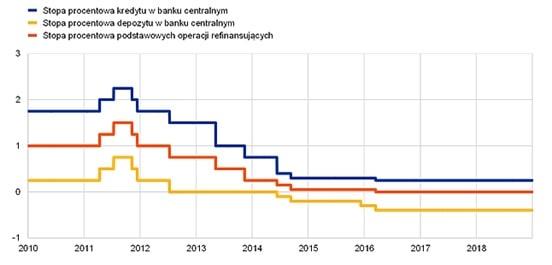 Podstawowe stopy procentowe EBC [%]