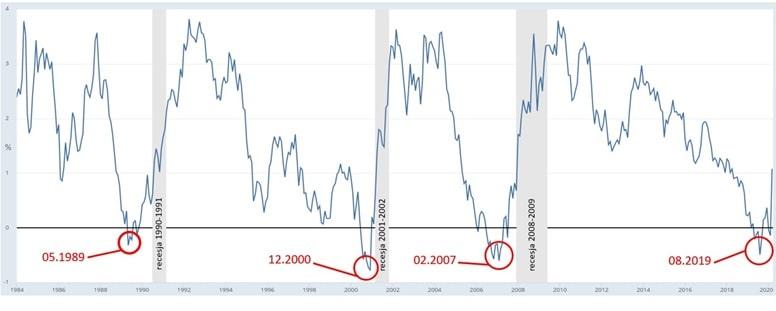Krzywa rentowności dla papierów dłużnych USA 10Y – 3M