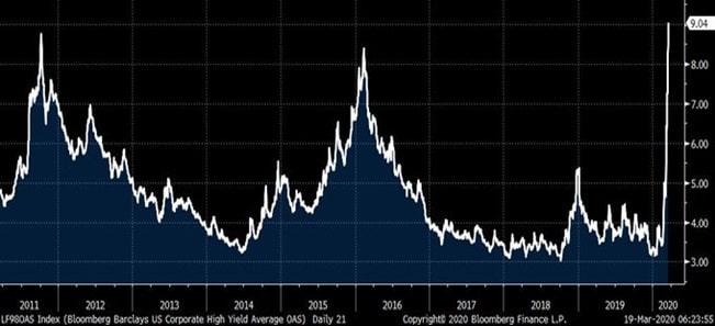 Średnia rentowność obligacji korporacyjnych w USA