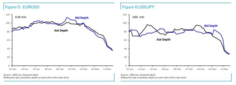 Płynność na rynku walutowym