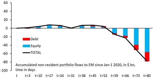 Poziom odpływu kapitału z rynków wschodzących w mld USD