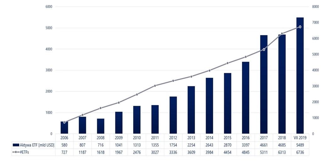 Globalne aktywa funduszy ETf i liczba funduszy ETF na świecie