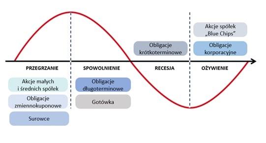 W jakie aktywa inwestować w danej fazie cyklu koniunkturalnego