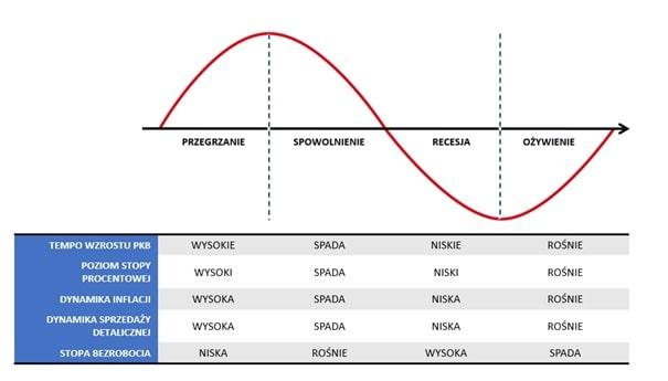 Specyfika faz cyklu koniunkturalnego.