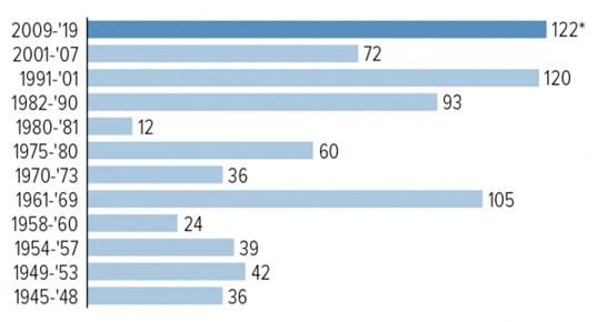 Najdłuższe fazy bez gospodarczej recesji w USA (w miesiącach)