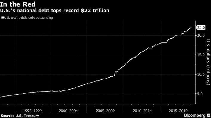 Dług publiczny USA sięga 22 bilionów dolarów